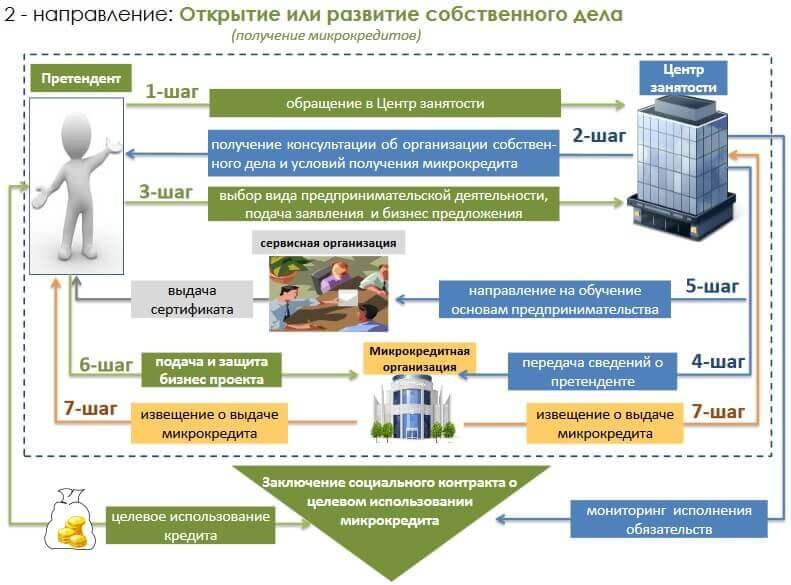 2 направление Социальные программы занятости
