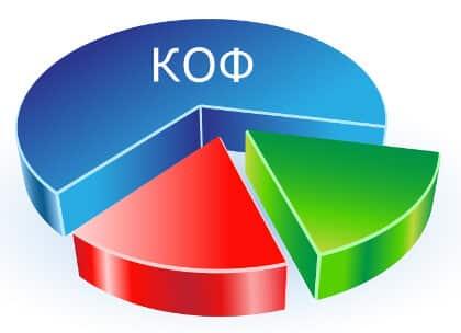 Классификатор основных фондов - код КОФ РК