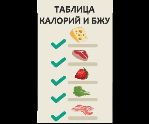 Онлайн таблица калорийности и БЖУ продуктов